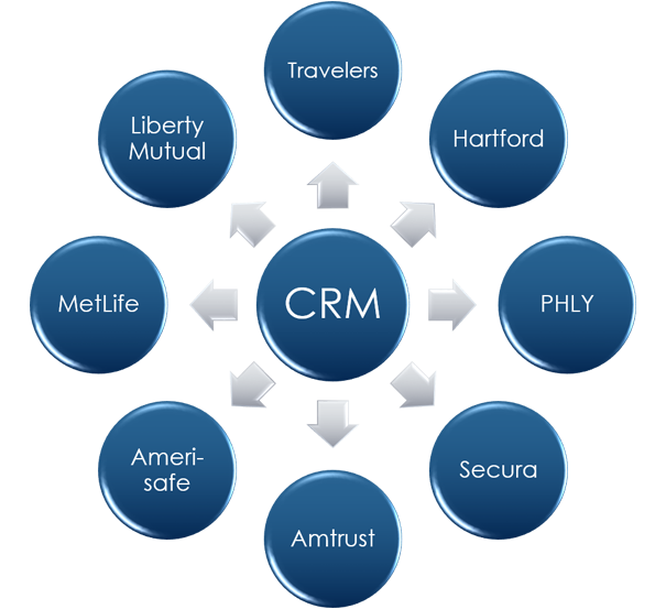 CRM circle in the middle with eight arrows pointing to outisde circles with insurance carriers' names.